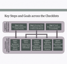 Recidivism Reduction Checklists: A Resource for State Corrections Agencies