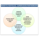 Police-Probation Partnerships to Promote Successful Reentry