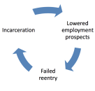 Integrating Best Practices from Corrections and Workforce Systems to Match Jobseekers to Services
